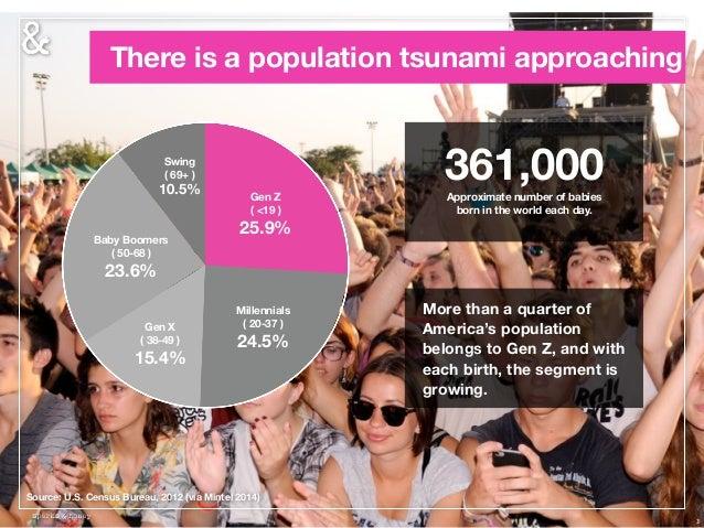 There is a population tsunami approaching 3 Source: U.S. Census Bureau, 2012 (via Mintel 2014) Millennials ( 20-37 ) 24.5%...