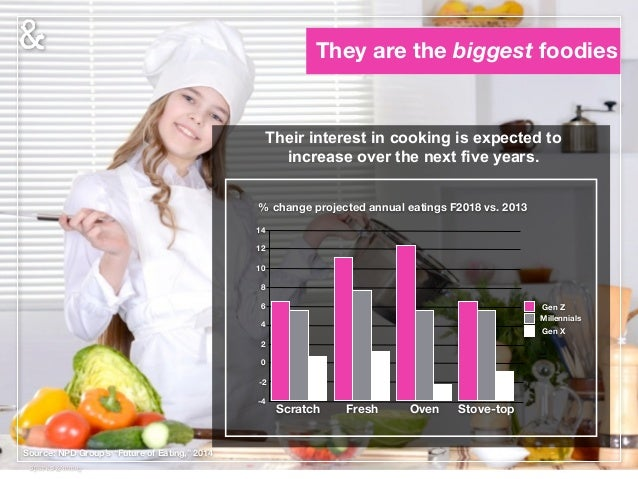 But, food is their main vice 44 A Different Set of Vices Are having less sex (but more un-protected sex) Are more obese Are...