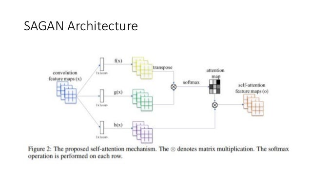 Generative Adversarial Networks : Basic architecture and