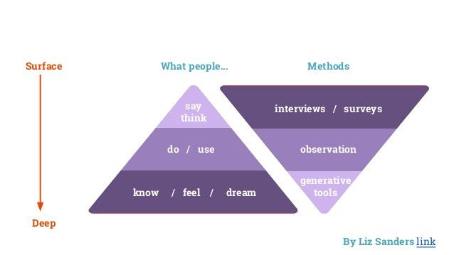 SAY DO MAKE EXPLICIT OBSERVABLE LATENT interviews / surveys observation generative tools say think do / use know / feel / ...