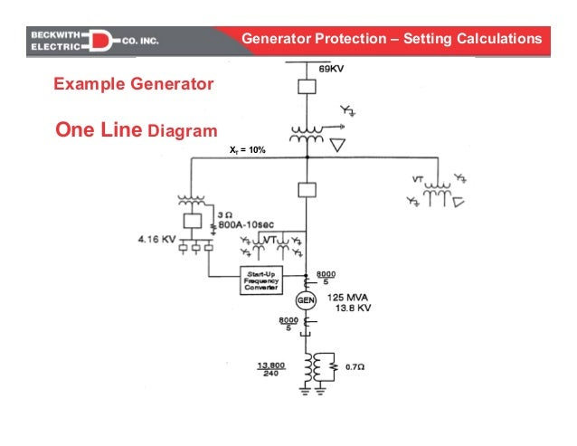 Single Line Art Generator : Generator protection calculations settings