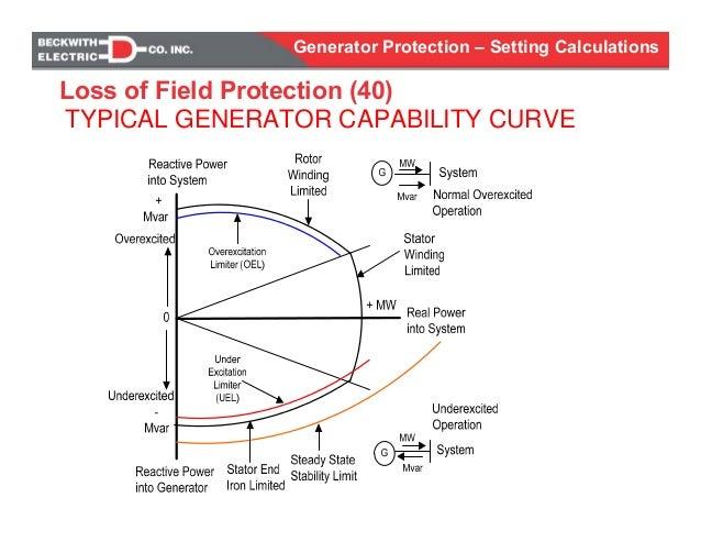 Curve diagram calculator diagram schematic generator protection calculations settings venn diagram solver online curve diagram calculator ccuart Images