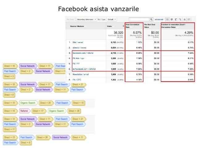Facebook asista vanzarile