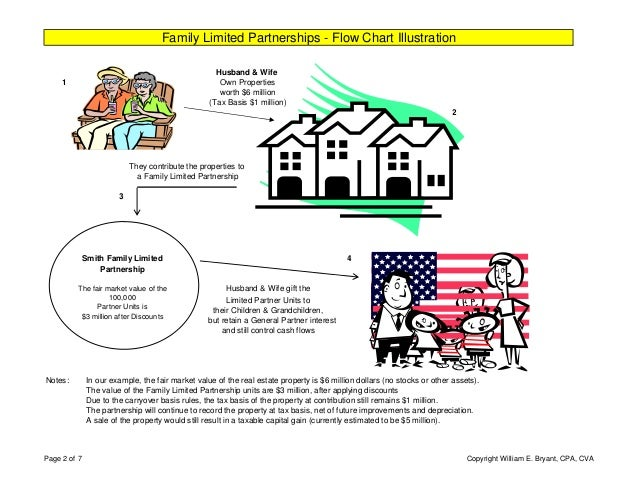 "Gifting Property To Family Member >> Family Limited Partnership (""FLIPS"") - Real Estate Portfolio"