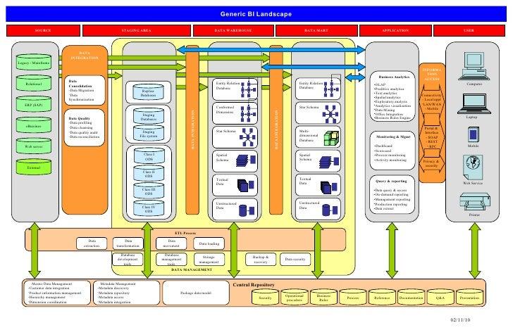 Generic BI Landscape DATA MANAGEMENT SOURCE STAGING AREA DATA WAREHOUSE DATA MART APPLICATION USER Legacy / Mainframe Rela...