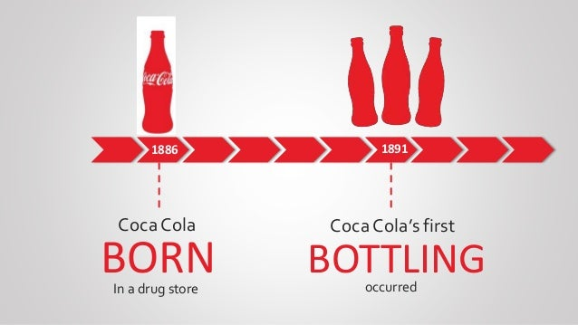 generic benchmarking coca cola Benchmarking process by rethe metrics (fining ref table 1), determining the most critical data to collect, and adjusting the data analysis process for an ever-expanding data set this is.