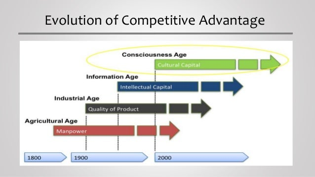 the building blocks of competitive advantage