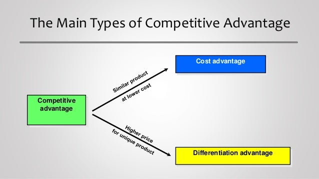 building blocks of competitive advantage How a firm can actually create and sustain a competitive advantage in its industry 3 two basic types cost leadership differentiation 4 value chain identify which activities contributing to cost leadership and differentiation analyze the source of competitive advantage 5 value.