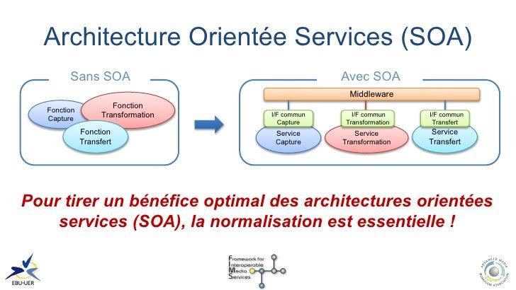 Slides d 39 information en fran ais sur le projet fims 2011 v2 4 for Architecture orientee service