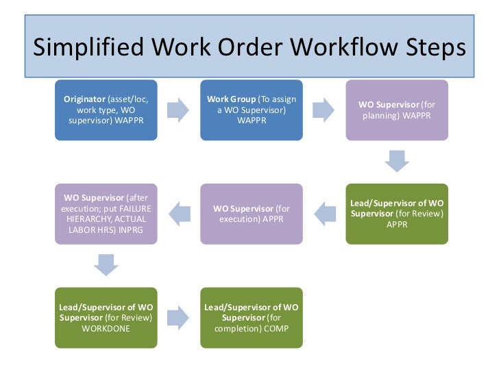 ... Originator Originator; 5. Simplified Work Order ...  Generic Purchase Order