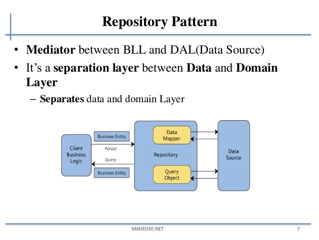 Generic repository pattern with ASP.NET MVC and Entity