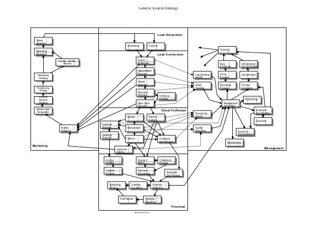 Business Model System Strategy Flow Chart With Feedback