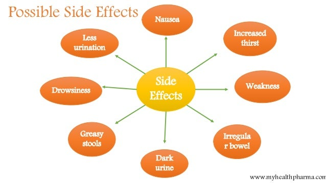 Orlistat Side Effects Uk