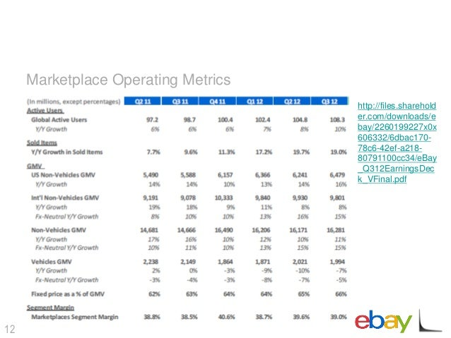 A comparison of e bays original business model and its latest model