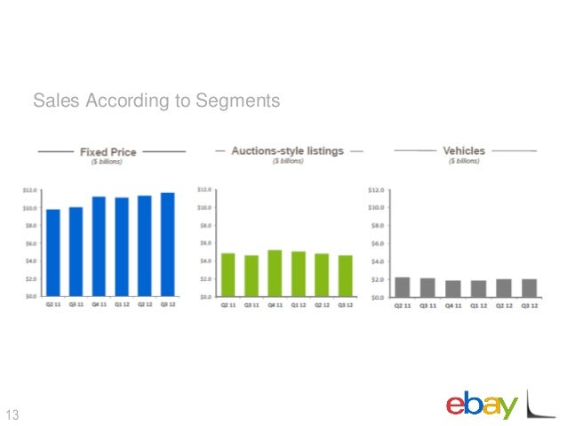 EBay Fine Tune Case Study Analysis