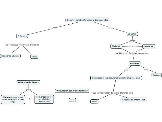 Genero mapa conceptual