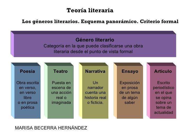 Teoría literaria Los géneros literarios. Esquema panorámico. Criterio formal Género literario Categoría en la que puede cl...