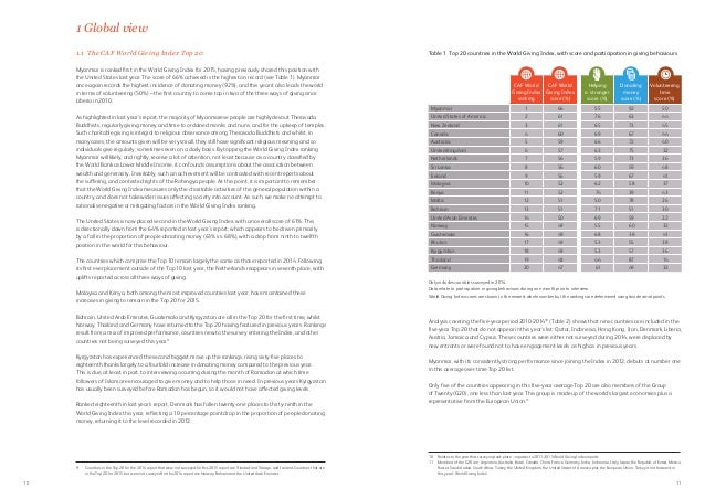 Indice Global de Generosidad 2015