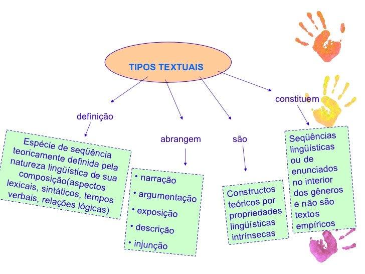 TIPOS TEXTUAIS definição Espécie de seqüência teoricamente definida pela natureza lingüística de sua composição(aspectos l...