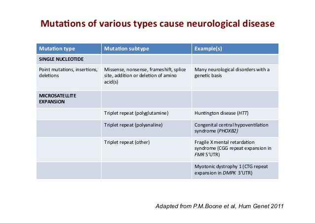 Genes in complex neurological disorders