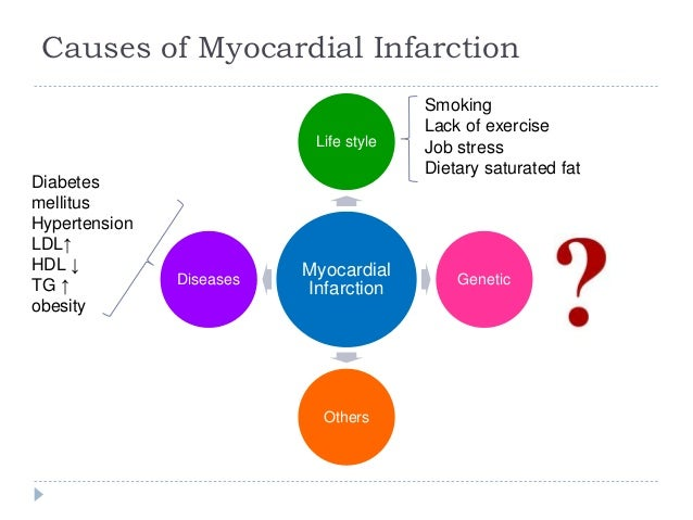 Genes Related To Aging Obesity And Myocardial Infarction