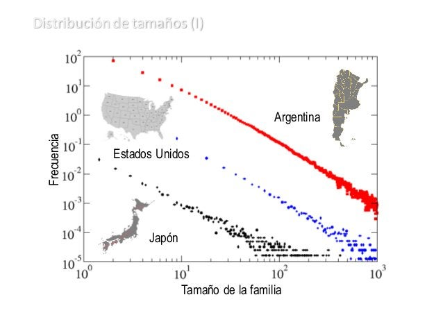 Tamaño de la familia Frecuencia Estados Unidos Japón China Distribución  de  tamaños  (II)
