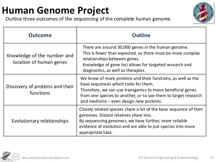 Human Genome Project - Essay Example