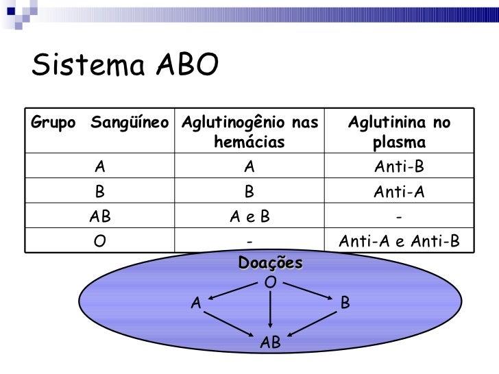 Sistema ABO Doações O A B AB Grupo  Sangüíneo Aglutinogênio nas hemácias Aglutinina no plasma A A Anti-B B B Anti-A AB A e...