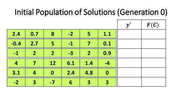 genetic algorithm ga optimization step by step example rh slideshare net