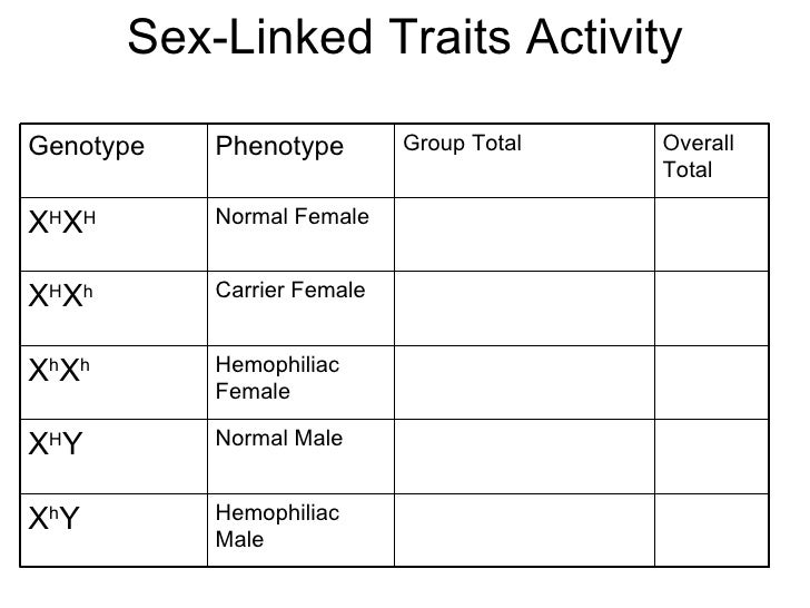 what chromosome are most sex linked traits carried on in Indianapolis