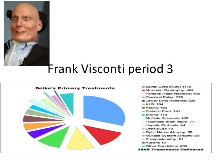Frank Visconti period 3 Name & Class Period