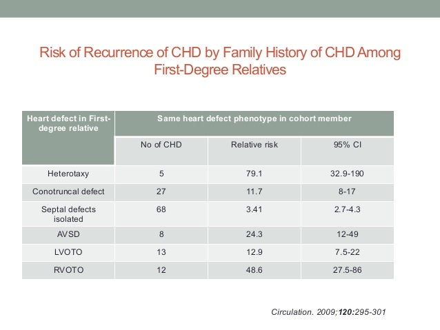 Risk of Recurrence of CHD by Family History of CHD Among  First-Degree Relatives  Heart defect in First-degree  relative  ...