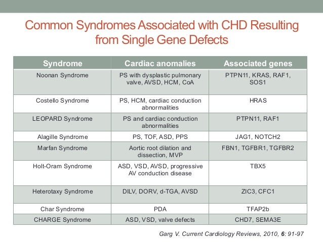 Common Syndromes Associated with CHD Resulting  from Single Gene Defects  Syndrome Cardiac anomalies Associated genes  Noo...
