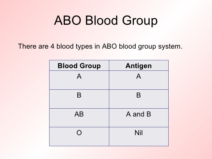 inheritance in chromosomes blood groups Previous ib exam essay questions: unit 7  describe the inheritance of abo blood groups  gene carried on sex chromosome / x chromosome / y chromosome inheritance .
