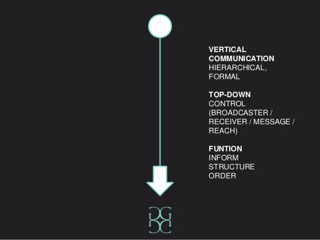 VERTICAL COMMUNICATION HIERARCHICAL, FORMAL TOP-DOWN CONTROL (BROADCASTER / RECEIVER / MESSAGE / REACH) FUNTION INFORM STR...
