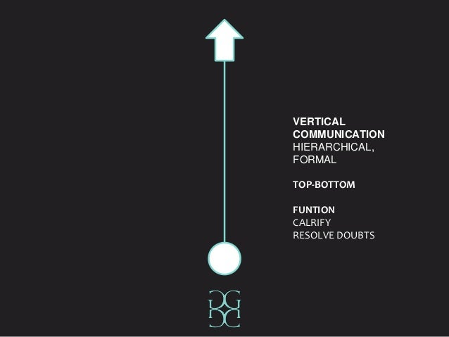 VERTICAL COMMUNICATION HIERARCHICAL, FORMAL TOP-BOTTOM FUNTION CALRIFY RESOLVE DOUBTS