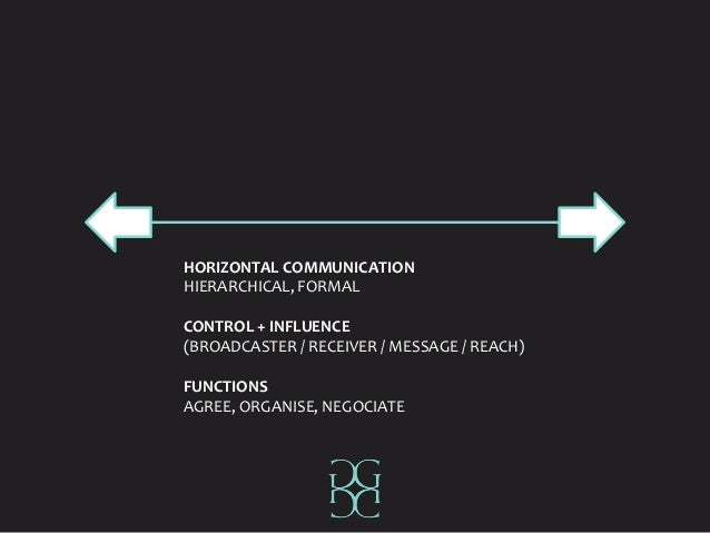 HORIZONTAL COMMUNICATION HIERARCHICAL, FORMAL CONTROL + INFLUENCE (BROADCASTER / RECEIVER / MESSAGE / REACH) FUNCTIONS AGR...