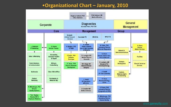 geneuity mpln overview