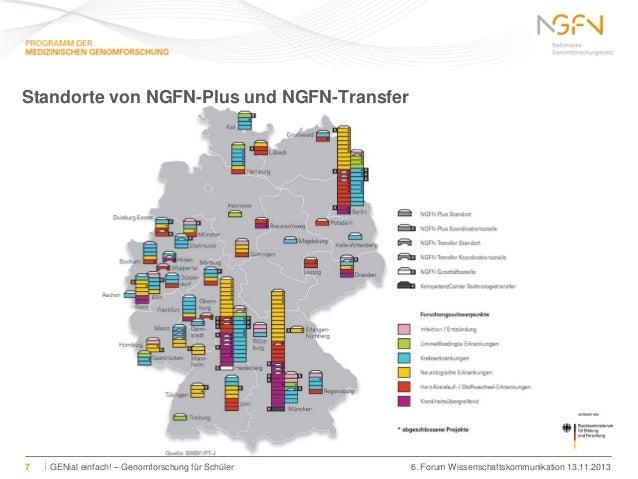 Standorte von NGFN-Plus und NGFN-Transfer  7  GENial einfach! – Genomforschung für Schüler  6. Forum Wissenschaftskommunik...