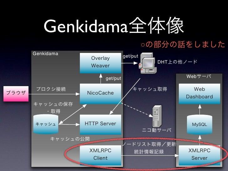 Web  •   Genkidama Web Dashboard(http://genkidama.us/) • •           Genkidama        •     •     • •           IP     DB ...