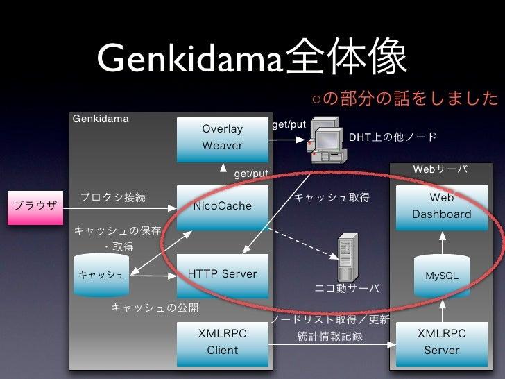 •                          Genkidama        •   Genkidama HTTP            proxy.pac    •     •   firefox extention