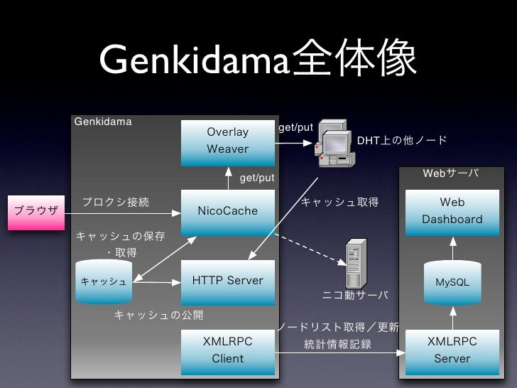 Genkidama Genkidama             get/put                                 DHT               get/put                   Web