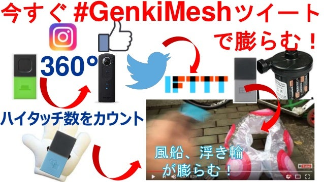 ハイタッチ数をカウント 今すぐ #GenkiMeshツイート で膨らむ! 360°