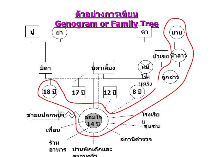 genogram template powerpoint family tree template genogram