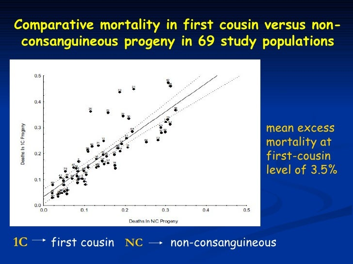 Comparative mortality in first cousin versus non- consanguineous progeny in 69 study populations                          ...