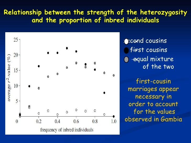 Relationship between the strength of the heterozygosity         and the proportion of inbred individuals                  ...