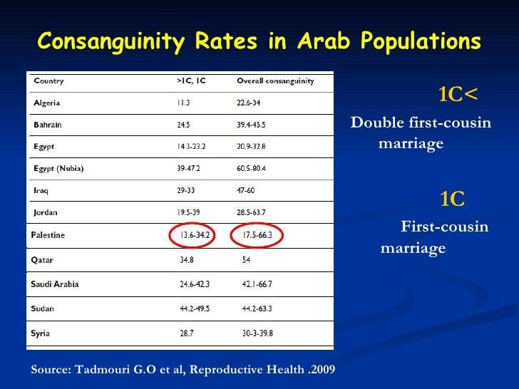 Consanguinity Rates in Arab Populations                                                                   1C<             ...