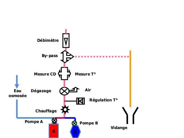 gen u00e9rateur de dialyse