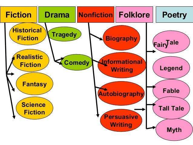 writing styles list