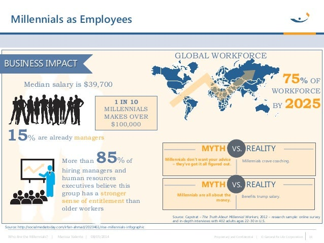 Who Are the Millennials? Identifying Millennials' Attitudes and Behav…